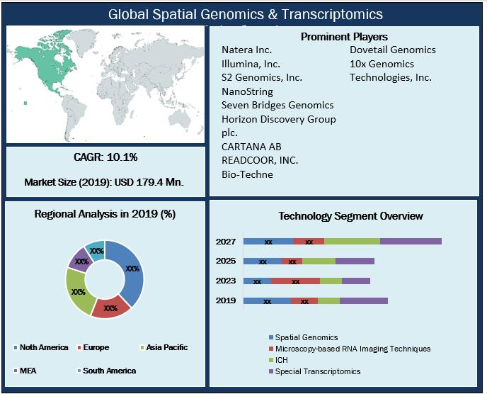 Global Spatial Genomics & Transcriptomics Market