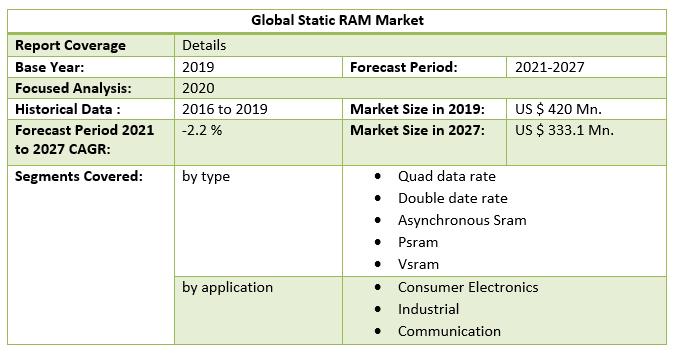 Global Static RAM Market