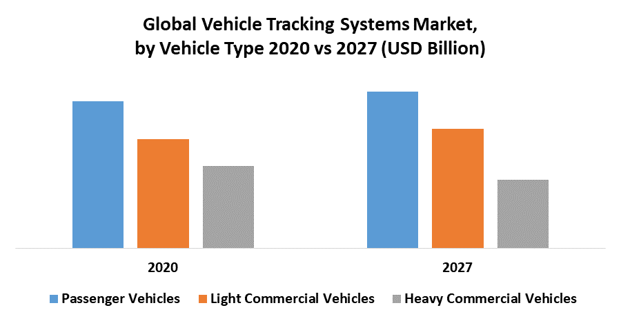 Global Vehicle Tracking Systems Market