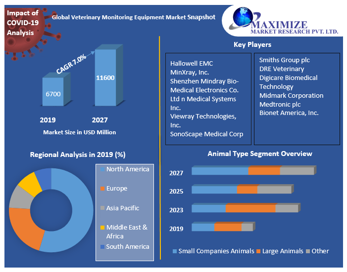 Global-Veterinary-Monitoring-Equipment-Market
