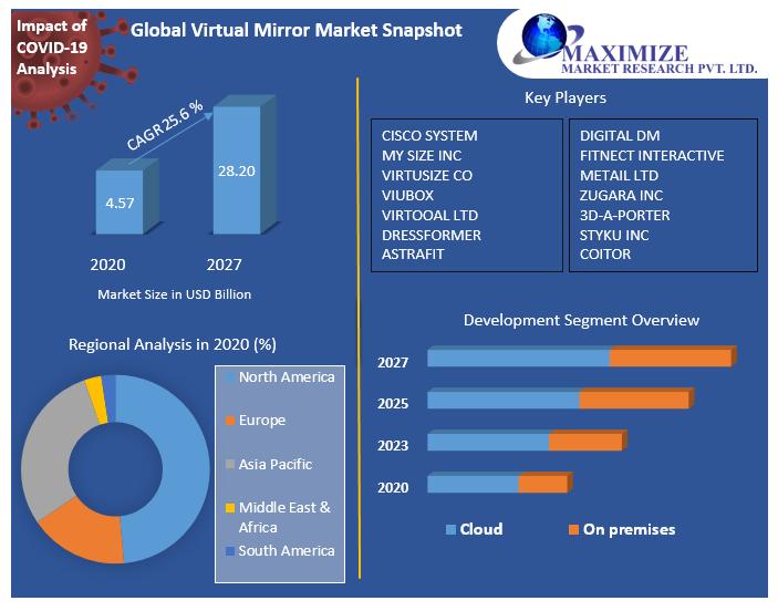 Global Virtual Mirror Market