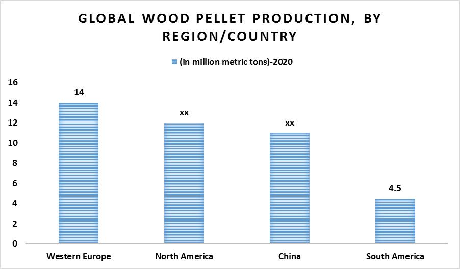 Global Wood Chips Market 1
