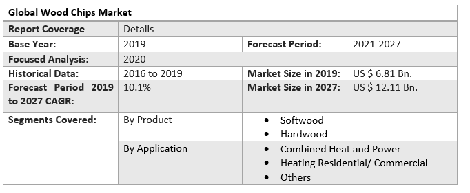 Global Wood Chips Market 2