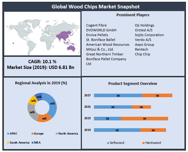 Global Wood Chips Market