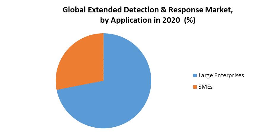 Global Extended Detection & Response Market