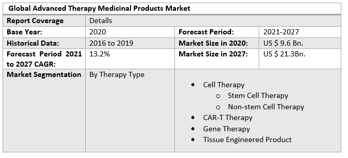 Global Advanced Therapy Medicinal Products Market 2