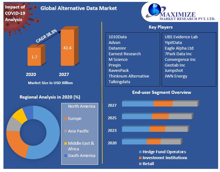 Global Alternative Data Market