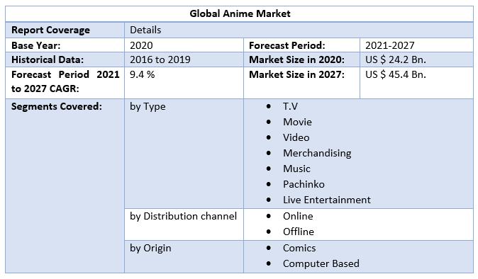 Global Anime Market