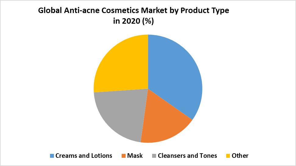 Global Anti-acne Cosmetics Market 1