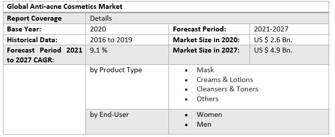 Global Anti-acne Cosmetics Market 3
