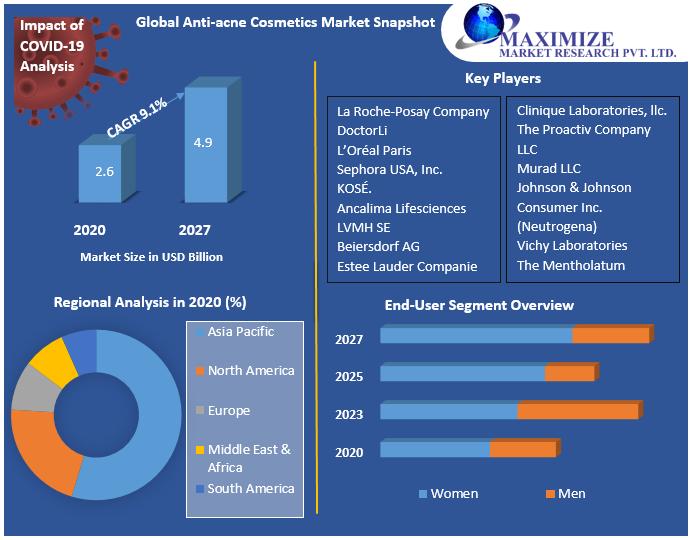 Global Anti-acne Cosmetics Market