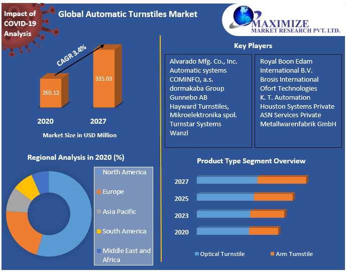 Global Automatic Turnstiles Market