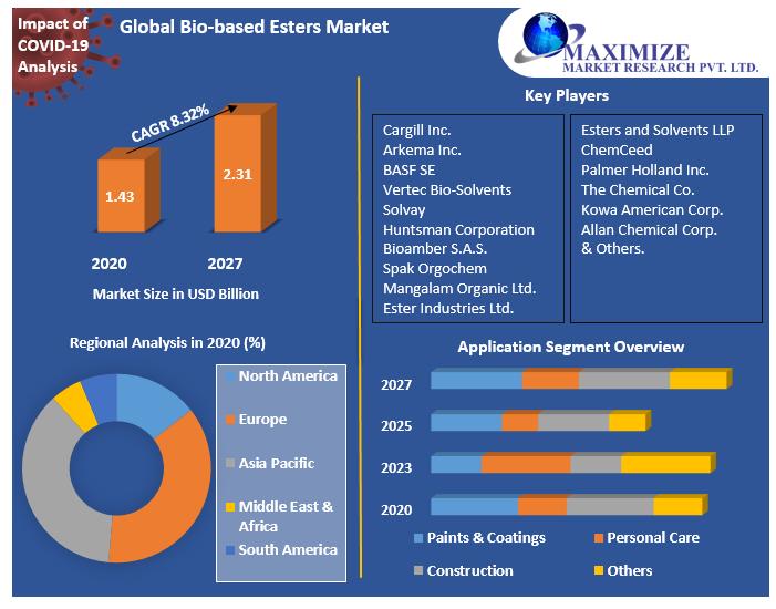 Global Bio-based Esters Market
