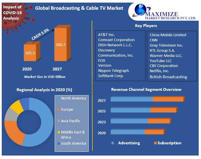 Global Broadcasting & Cable TV Market