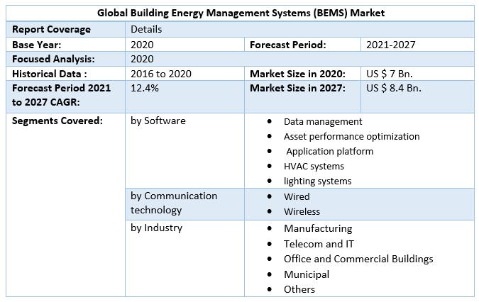 Global Building Energy Management Systems (BEMS) Market