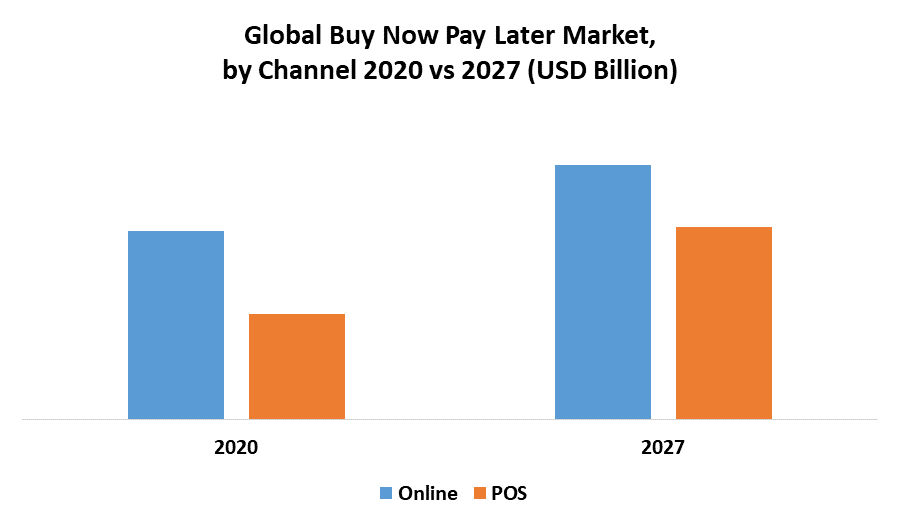 Global Buy Now Pay Later Market