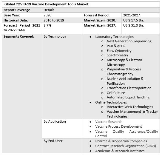 Global COVID-19 Vaccine Development Tools Market 3