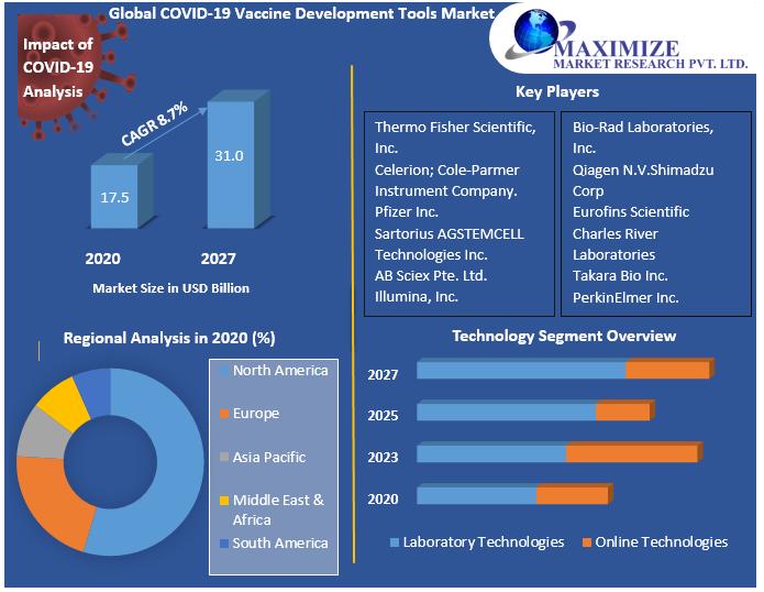 Global COVID-19 Vaccine Development Tools Market