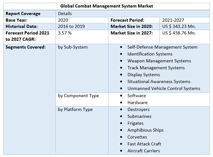 Global Combat Management System Market