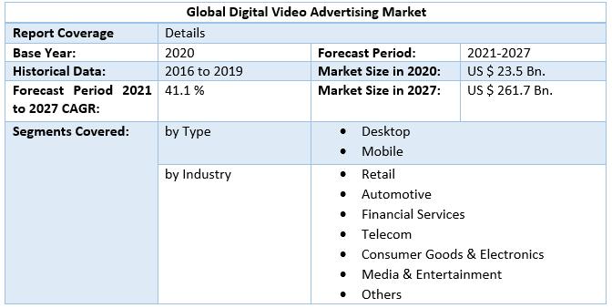 Global Digital Video Advertising Market Scope
