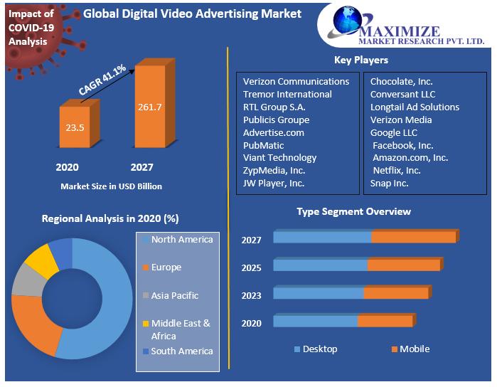Global Digital Video Advertising Market