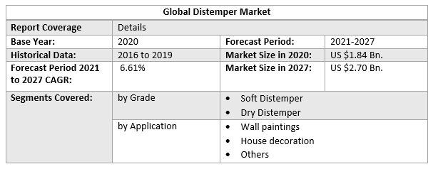 Global Distemper Market