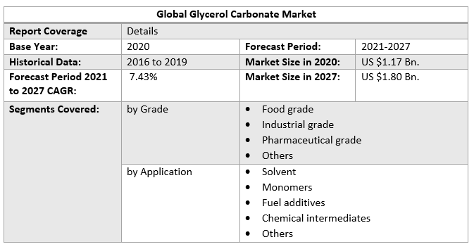 Global Glycerol Carbonate Market