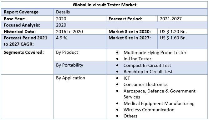 Global In-circuit Tester Market 3