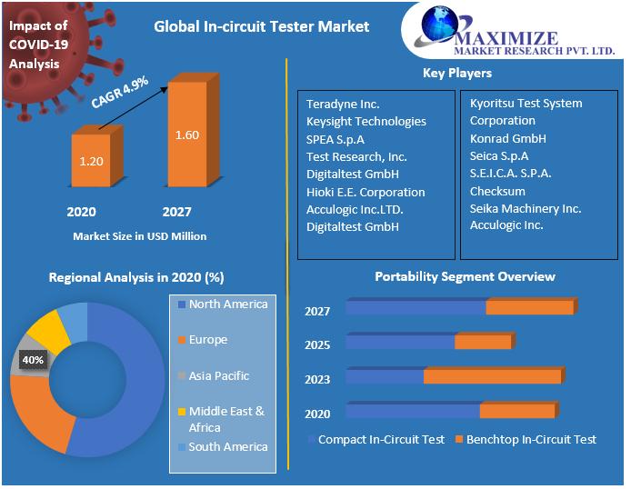 Global In-circuit Tester Market