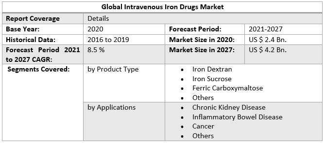 Global Intravenous Iron Drugs Market 3