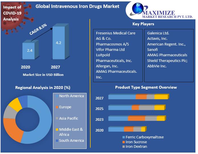 Global Intravenous Iron Drugs Market