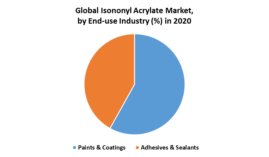 Global Isononyl Acrylate Market