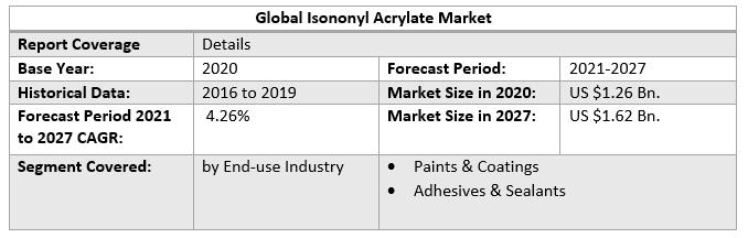 Global Isononyl Acrylate Market Scope
