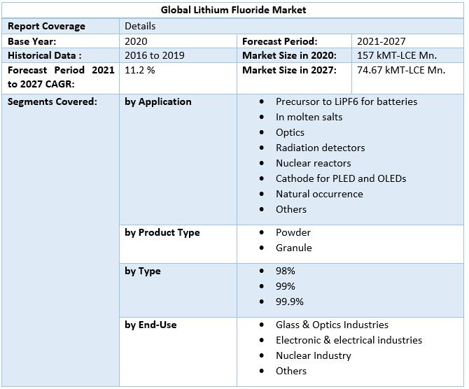 Global Lithium Fluoride Market 3