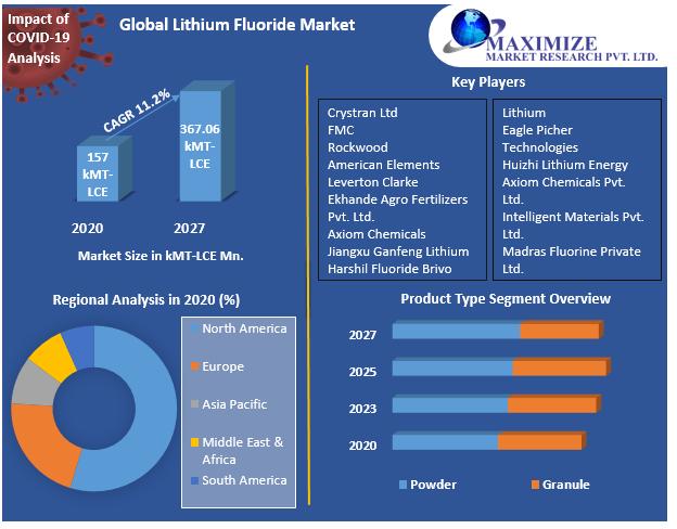 Global Lithium Fluoride Market