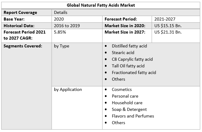 Global Natural Fatty Acids Market