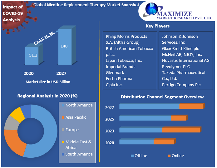 Global Nicotine Replacement Therapy Market