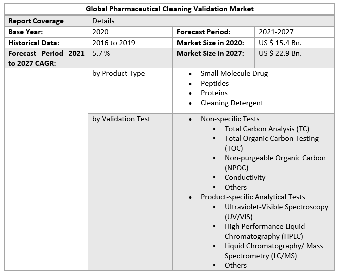 Global Pharmaceutical Cleaning Validation Market