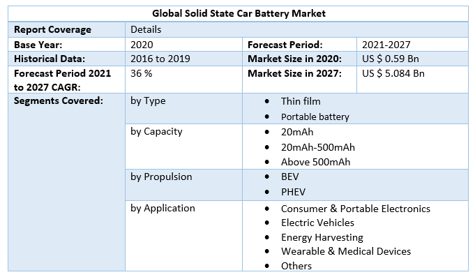Global Solid State Car Battery Market