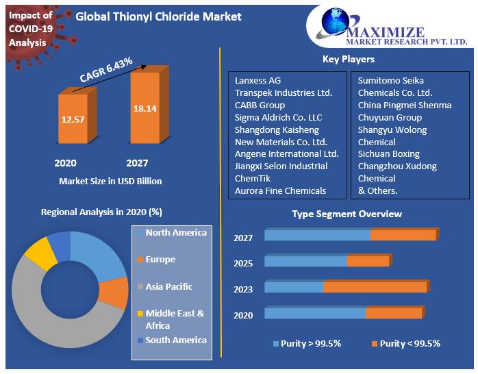 Global Thionyl Chloride Market