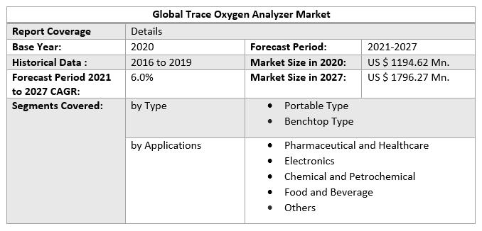 Global Trace Oxygen Analyzer Market