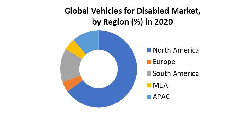 Global Vehicles for Disabled Market