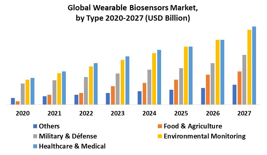 Wearable Biosensors Market 3