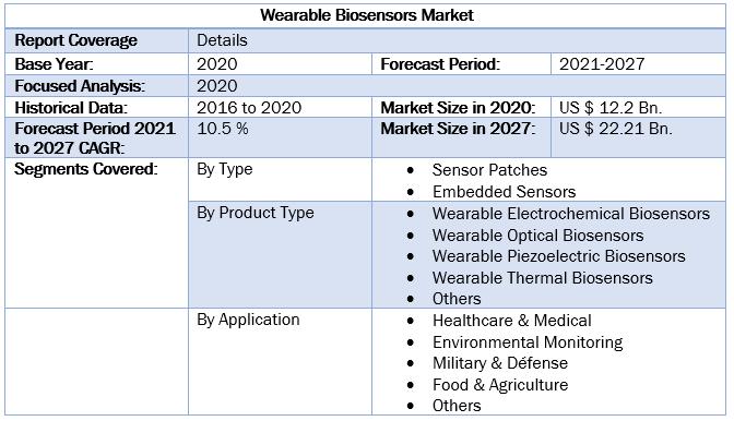 Wearable Biosensors Market 5