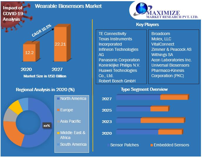 Wearable Biosensors Market