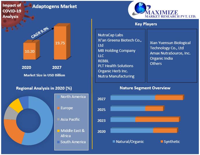 Adaptogens Market