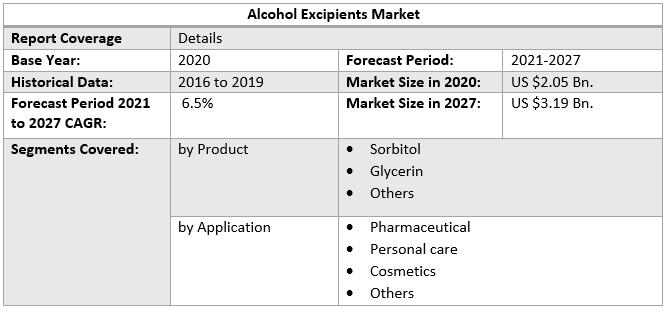 Alcohol Excipients Market 3