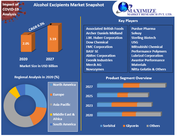 Alcohol Excipients Market