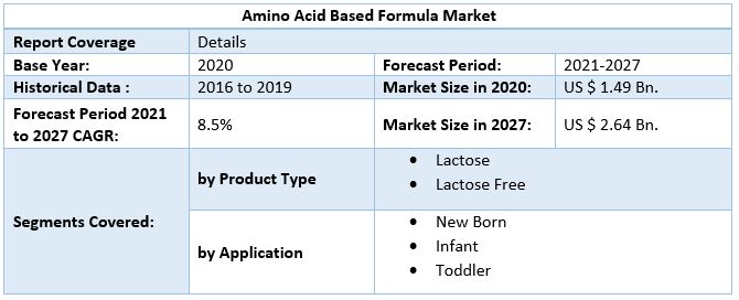 Amino Acid Based Formula Market by Scope