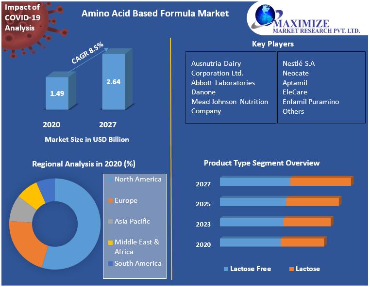 Amino Acid Based Formula Market